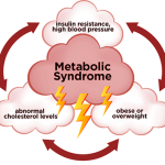 Metabolic Syndrome/ Syndrome X