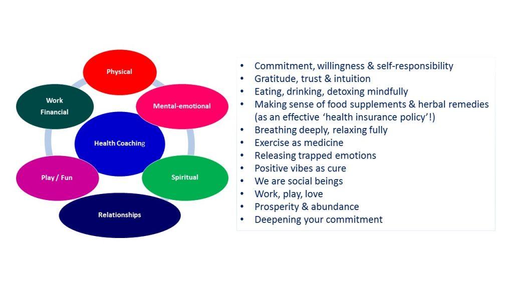 mind-body-coaching